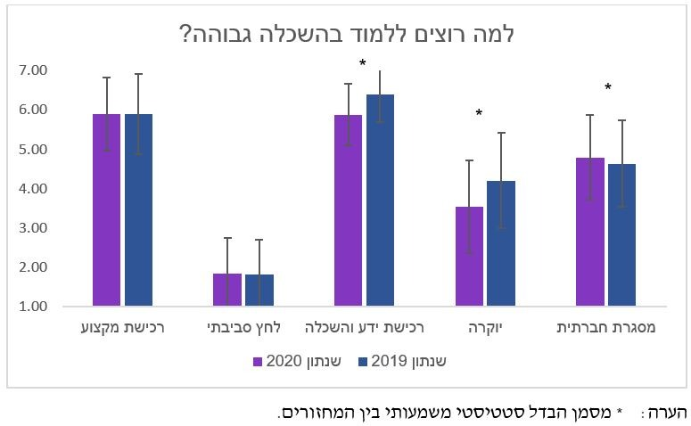 גרף מהמחקר