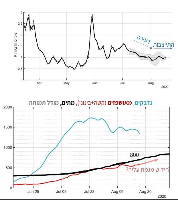 גרפים מדוח קורונה עדכני, 18.8.2020