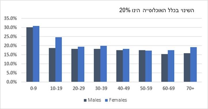 אחוז השינוי במספר מקרי תחלואה חדשים לפי מין גיל, וכלל הגילים, בין ה-12 ל-25 בינואר