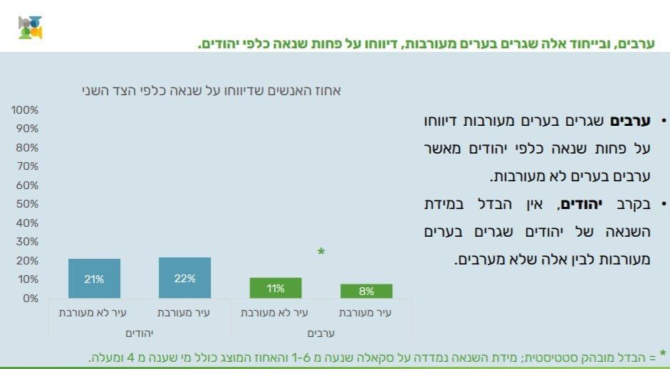 מתוך הסקר
