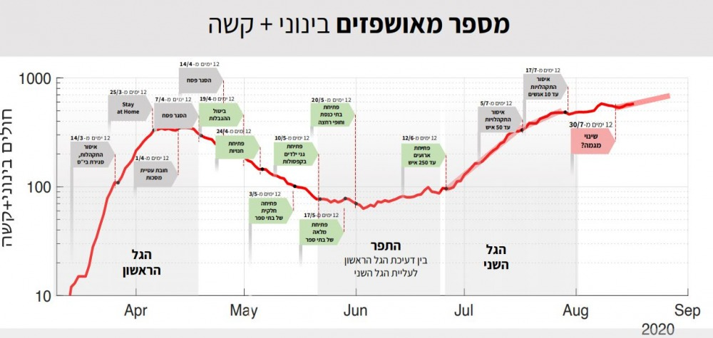 דוח קורונה עדכני ל-18 באוגוסט 2020, מטעם חוקרי האוניברסיטה העברית