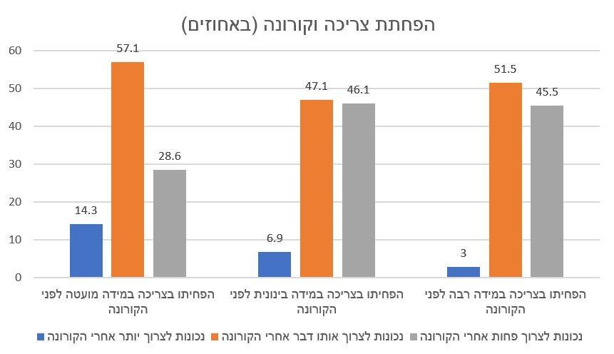 הפחתת צריכה וקורונה (באחוזים)