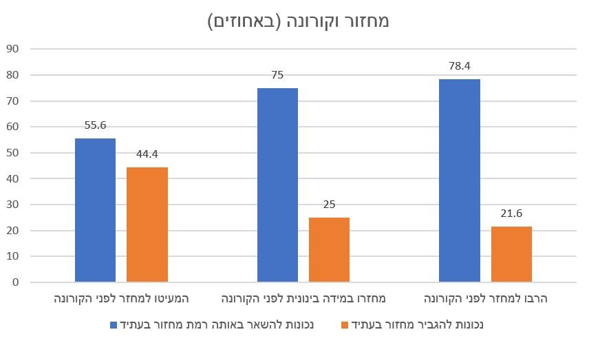 מחזור וקורונה (באחוזים)